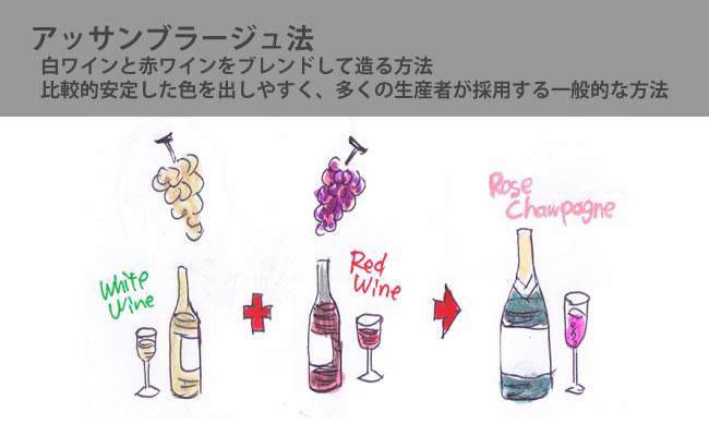 シャンパン ロゼ アサンブラージュ法